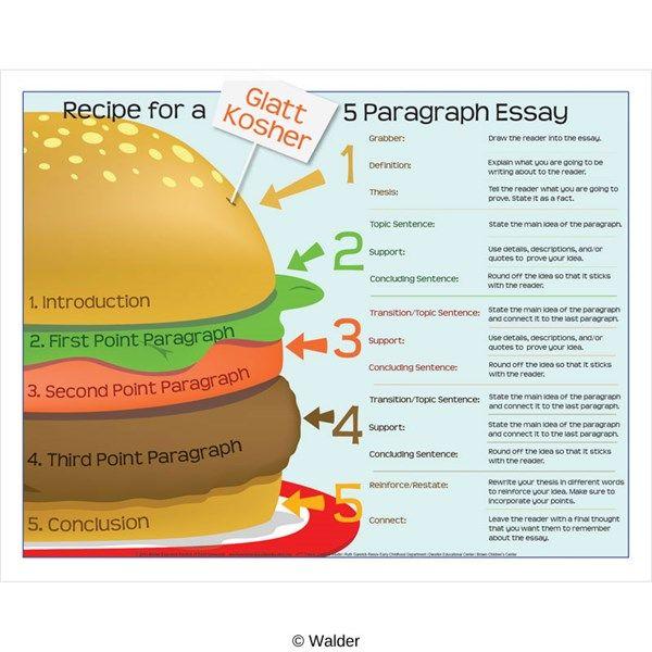 Cheeseburger essay template resume objective helper