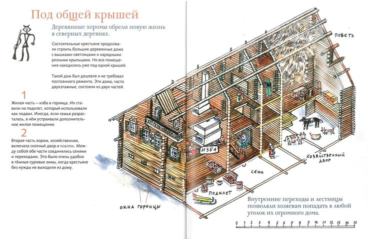 Russian Izba - Inside (2460×1604)