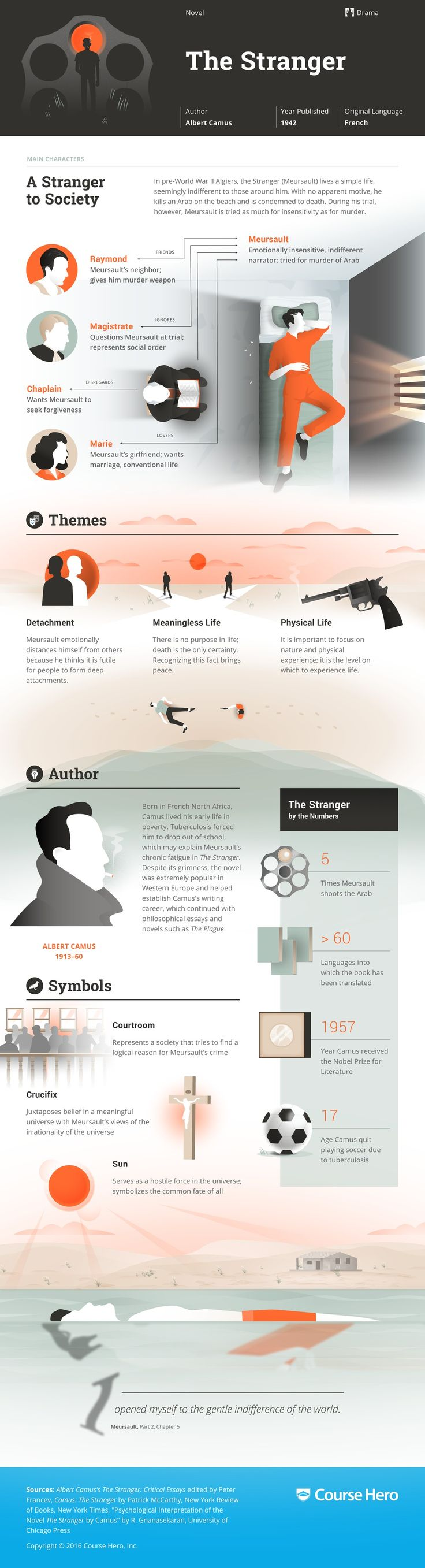 best ideas about the stranger albert camus the stranger infographic course hero