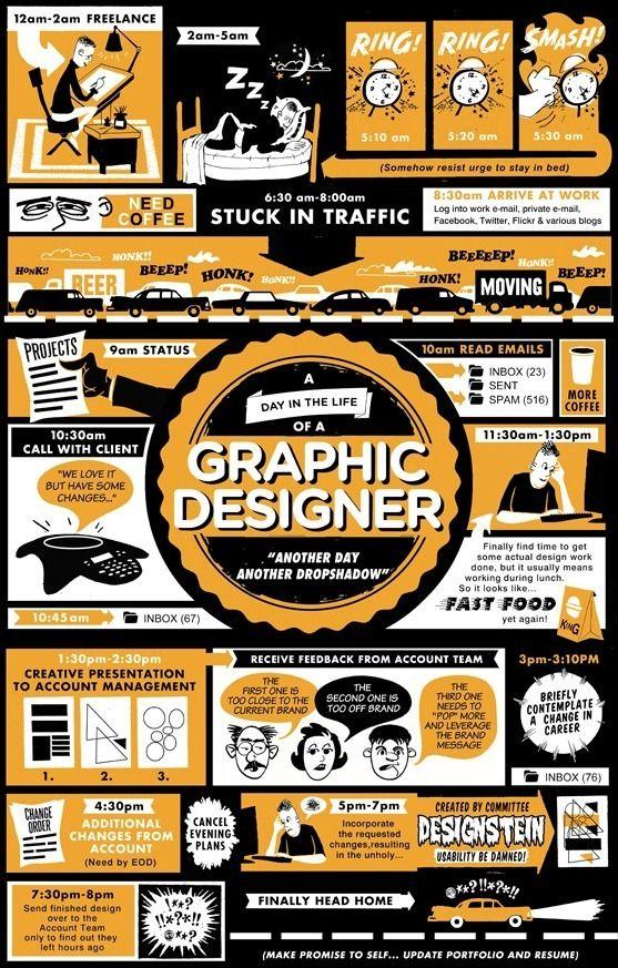 The Life of a Graphic Designer via Daily Inspiration