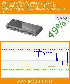 Wentronic 95670 centro o nodo - Concentrador (USB 2.0, 0,4m, 480 Mbit/s, Negro, USB, Windows, Mac OS.) Si (Accesorio). Baja 49%! Precio actual 7,62 €, el precio anterior fue de 14,88 €. https://www.adquisitio.es/goobay/net-hub-usb20-7-port-mini