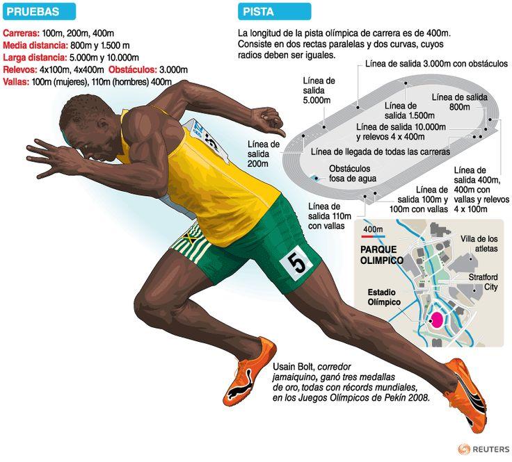 Atletismo Pista | Galerías | Juegos Olímpicos Londres 2012 | El Universo