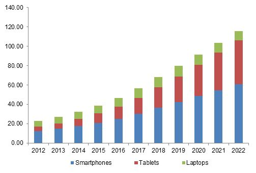Bring Your Own Device Market Size – BYOD Industry, 2022 #bring #your #own #device #(byod) #market, #global #bring #your #own #device #(byod) #industry #size, #share, #growth #trends, #competitive #analysis #and #report http://rwanda.nef2.com/bring-your-own-device-market-size-byod-industry-2022-bring-your-own-device-byod-market-global-bring-your-own-device-byod-industry-size-share-growth-trends-competitive-ana/  # Bring Your Own Device (BYOD) Market Size By End-Use (Small Businesses…