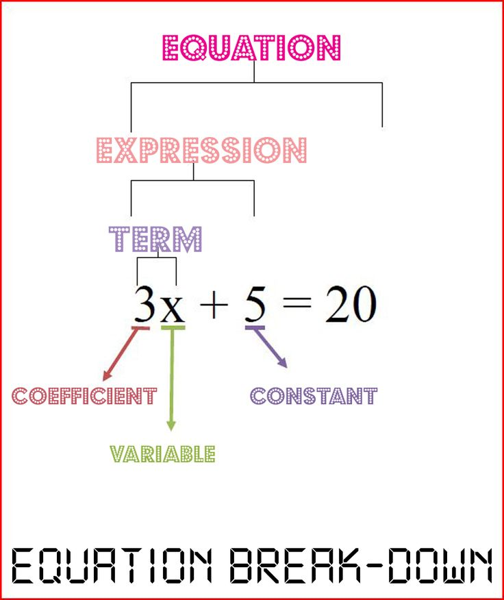 Equation break-down poster