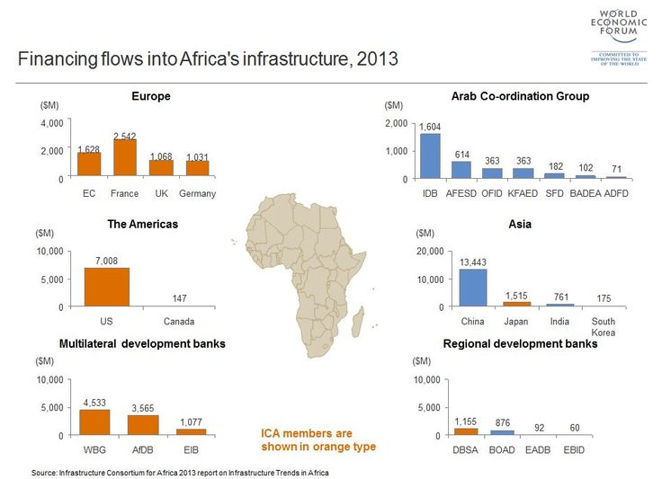 5 charts on the African infrastructure paradox
