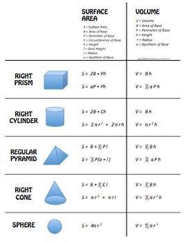 Volume and Surface Area - Cheat Sheet - Foldable - Model