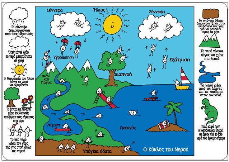 Σήμερα μιλήσαμε για τον κύκλο του νερόύ.     Δείτε τον κύκλο του νερού κάνοντας κλικ στην εικόνα.
