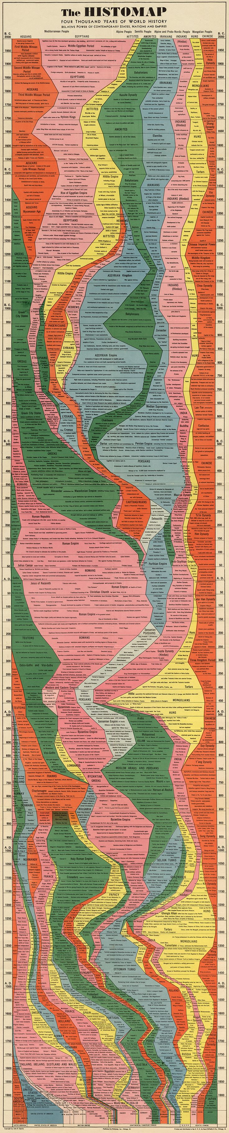 5   Infographic: 4,000 Years Of Human History Captured In One Retro Chart   Co.Design: business + innovation + design