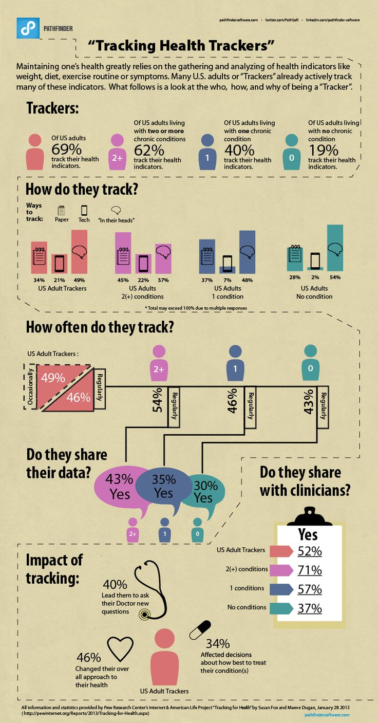 Infographic: Health Trackers Are Everywhere   Pathfinder Software mobile health mHealth Manhattan Research health trackers
