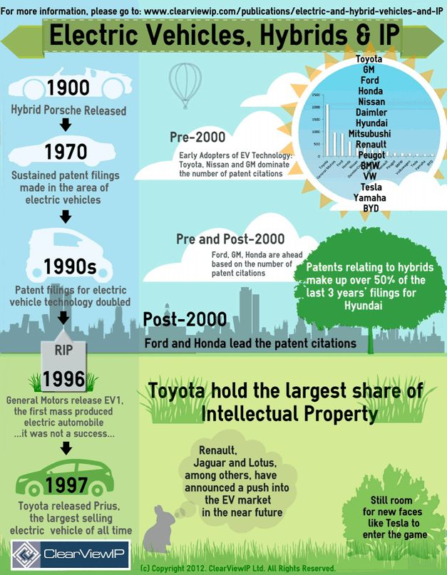 Sample Research Paper on Intellectual Property