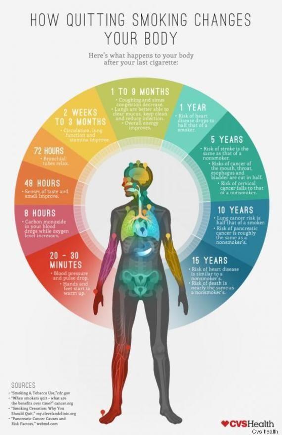 Smettere di fumare, gli effetti sul nostro corpo dai 20 minuti ai 15 anni d'astinenza (INFOGRAFICA)