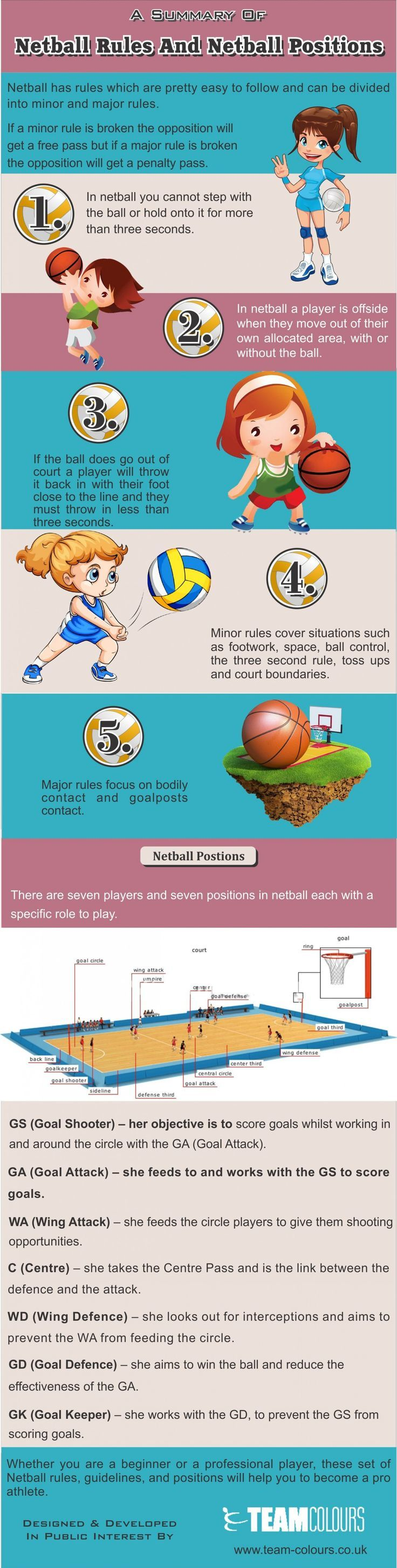 A Summary Of Netball Rules And Netball Positions