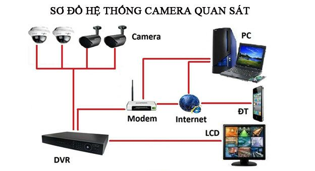Hệ thống camera quan sát http://hethonggiamsat.vn/tin-tuc/lap-dat-camera-quan-sat-gia-re-uy-tin-tai-ha-noi.html/