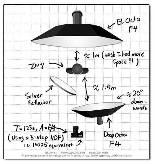 high key Lighting Setup | Zhiyi in high key lighting setup
