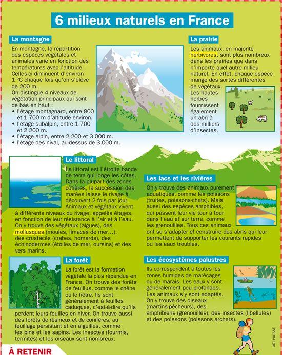 Fiche exposés : Six milieux naturels en France
