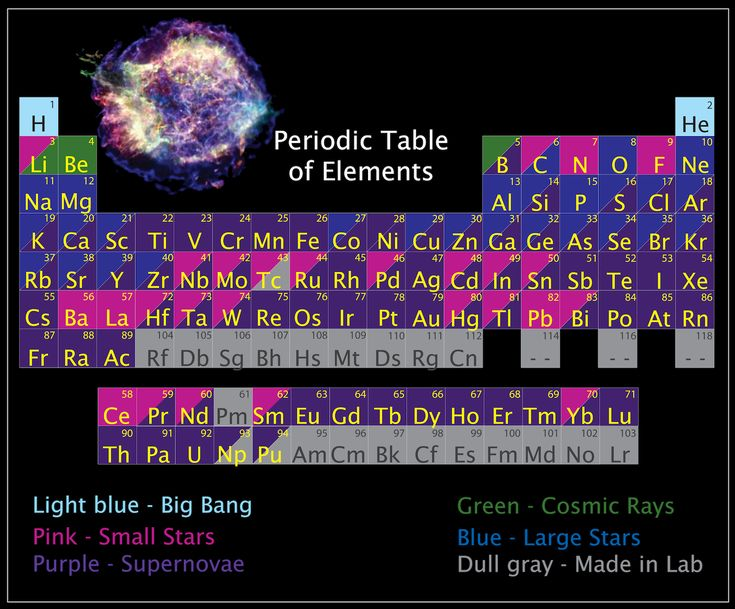 59 best periodic table elements images on pinterest school periodic table of elements color coded based on their origin urtaz Image collections