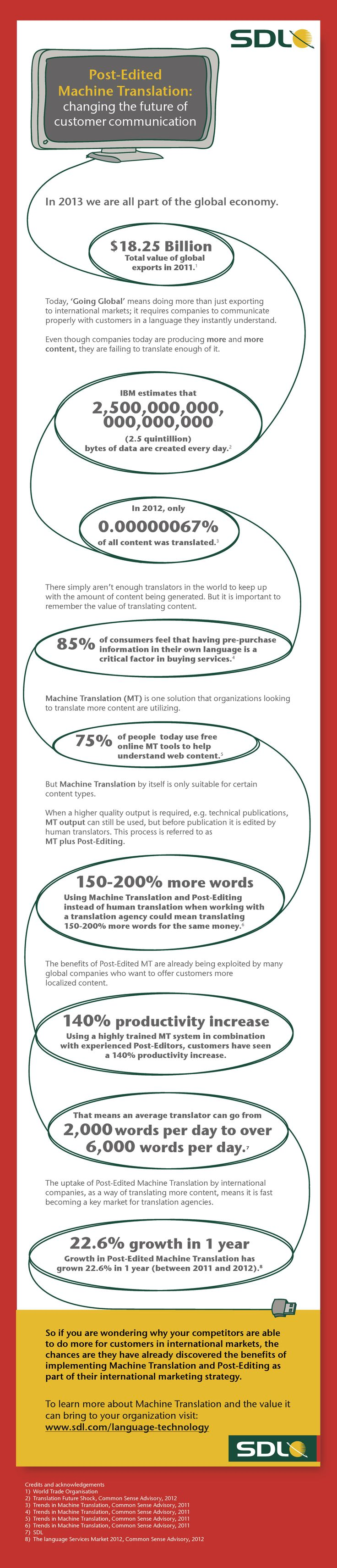 Infographic: Machine Translation and Post-Editing  All the facts and figures you need to know about Machine Translation and Post-Editing.