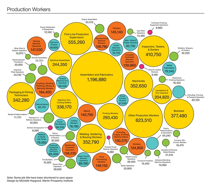 Types of manufacturing jobs in the United States. Charts