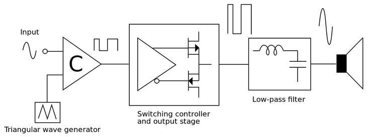 A Breakdown of Class D Amplifiers