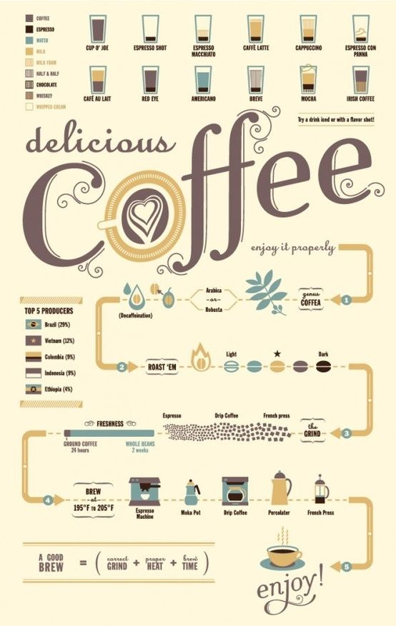 A delicious infographic on the art of coffee.