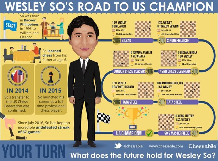 Last month we wrote about Wesley So's incredible unbeaten streak. Just a couple of days ago Wesley extended his streak to a few more games clinching the title of US Champion. What a feat! While fighting for the title Wesley played a beautiful game vs. Jeffery Xiong, find it below.