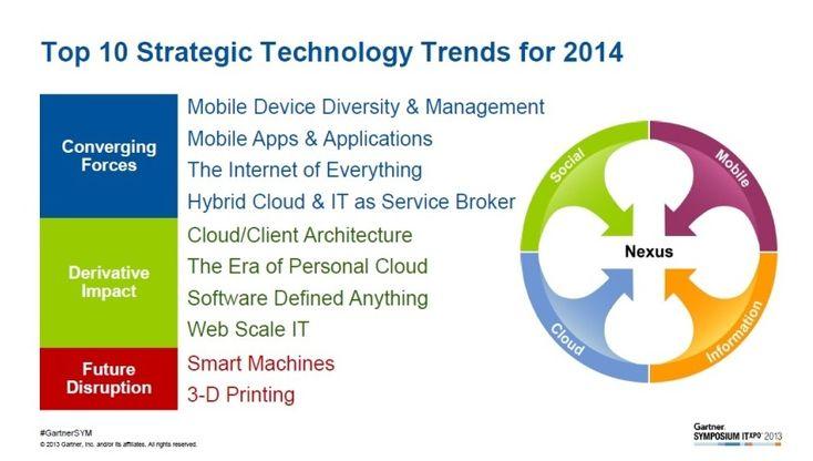 Las 10 tendencias tecnologías a tener en cuenta en la planificación estratégica para el 2014. Se va acercando el nuevo año y con él las predicciones tecnológicas y sociales que grandes compañías se aventuran a vaticinar. En este caso nos vamos a centrar en las 10 principales tendencias tecnológicas estratégicas que Gartner ha identificado para el 2014 y que fueron presentadas en el Gartner Symposium/ITxpo.