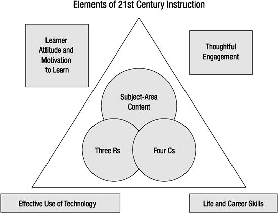 Designing Instruction for 21st Century Learning from the ASCD book Teaching 21st Century Skills by Sue Beers