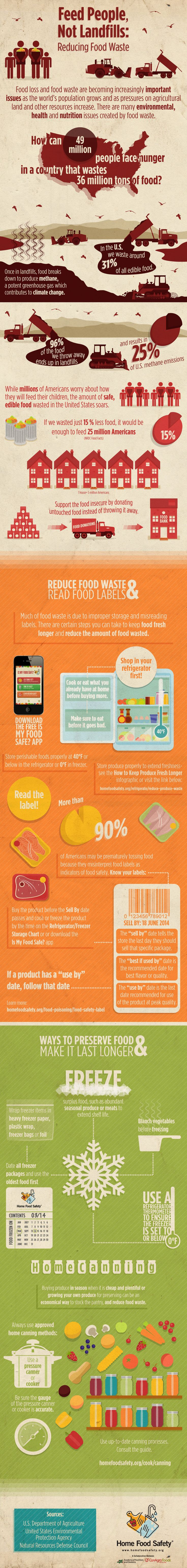 Help reduce food waste in the United States. #ThinkFood #foodwaste #infographic