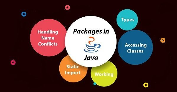 Packages In Java With Images Java Package Java Java