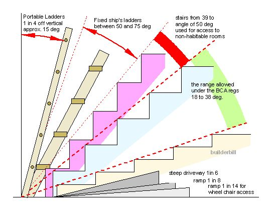 Résultats De Recherche Du0027images Pour « How To Calculate Angle Of Staircase