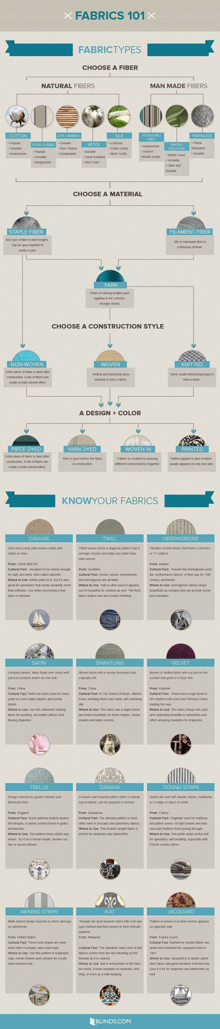 Fabrics 101: Textiles, Fibers + Home Décor Infographic