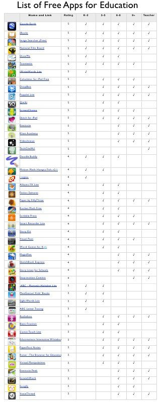 Free apps list... For that fantasy futuristic magical day when my classroom has iPads...