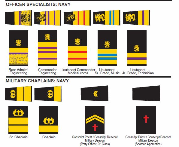 (2016) Finland Air Force, Army and Navy Rank Insignia - Herbert Booker - Picasa Web Albums