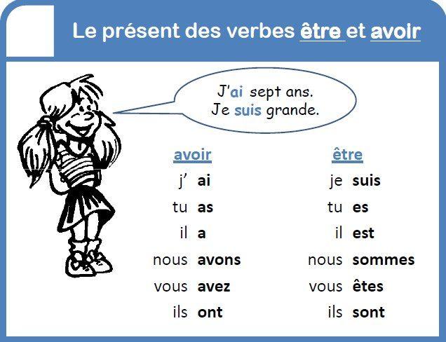 Resultado de imagen para phrases simples avec etre et avoir