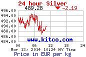 Die Preise der Edelmetalle werden täglich in Anlehnung an die Börsenpreise aktualisiert. Wir kaufen Ihr Altgold, Bruchgold, Zahngold, Goldschmuck, Goldmünzen, Goldbarren, Taschen und Armbanduhren aus Gold, Silber und Platin zu Tageshöchstpreisen an.