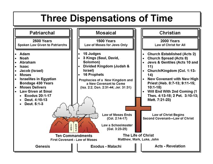 Dispensation Definition and Meaning - Bible Dictionary