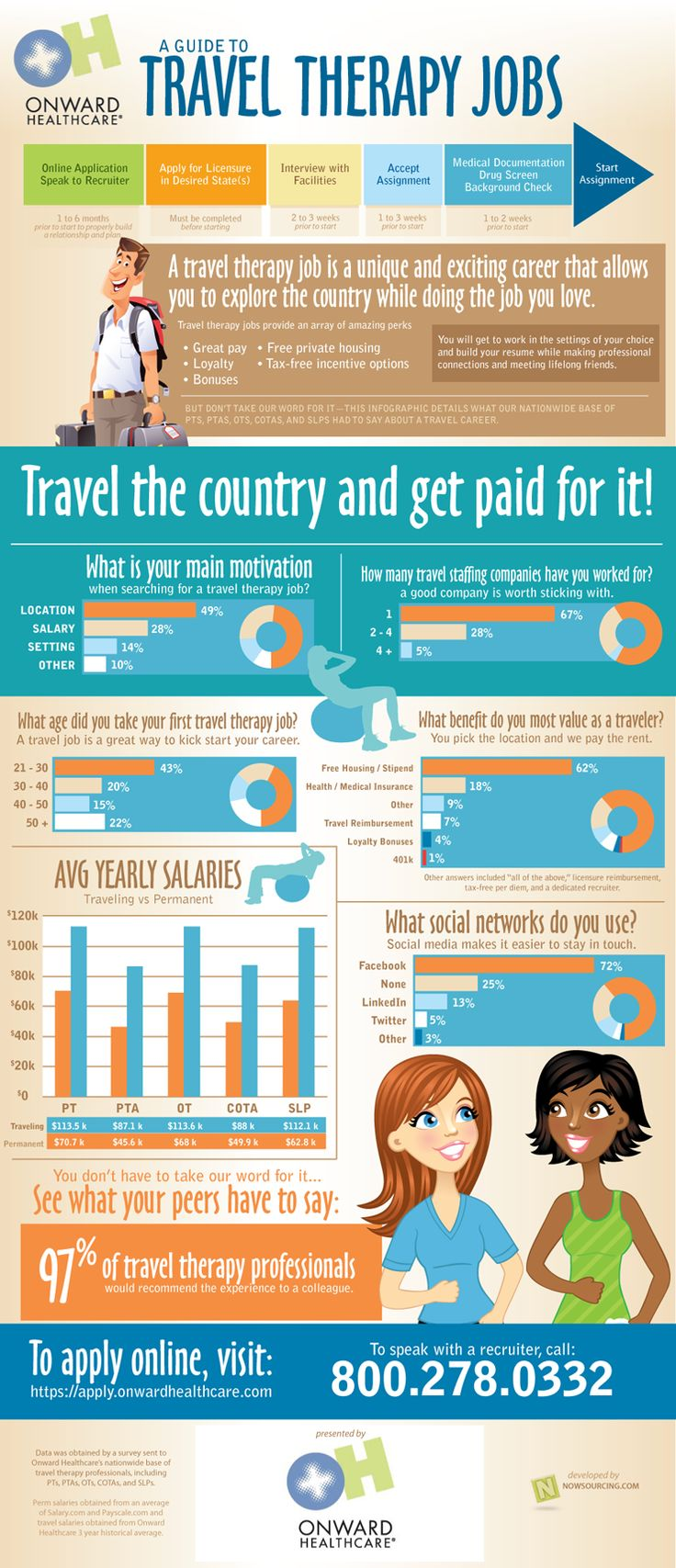 A useful and informative guide to travel therapy jobs by Onward Healthcare.