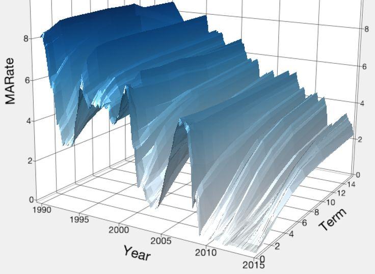 3-D Yield Curve