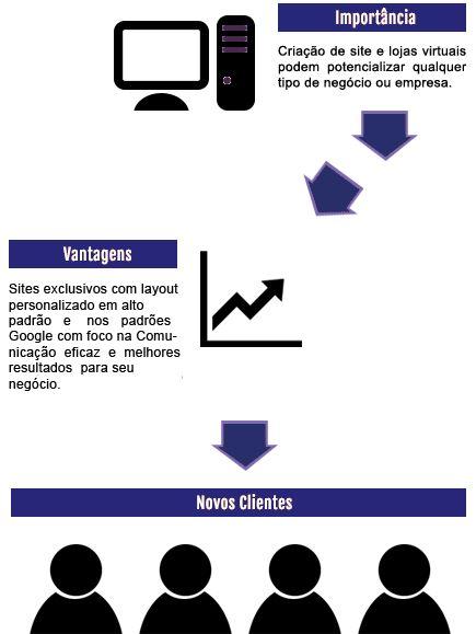 Sites para Veterinário e PetShop - http://www.publicidadecampinas.com/sites-para-veterinario-petshop/