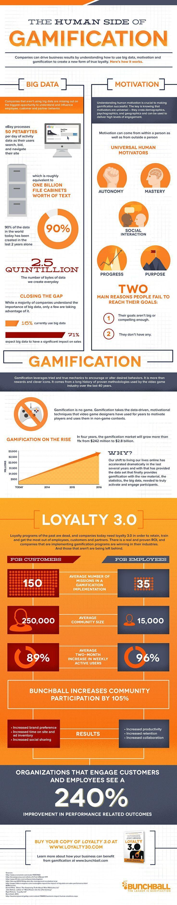 Aunque no estoy muy a favor del título, esta infografía va más allá de los puntos, medallas y ranking y nos hablan de como la gamificación puede mejorar la motivación y la lealtadhacía la empresa.