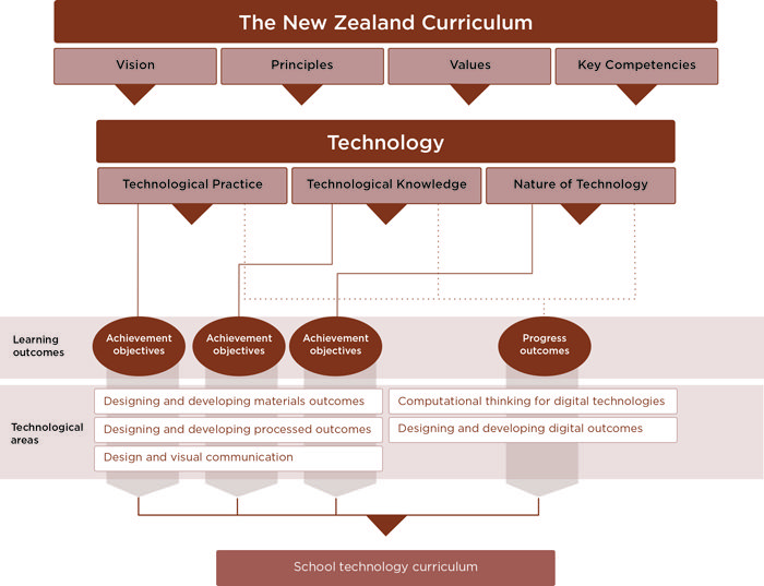 Learning Area Structure Technology The New Zealand Curriculum