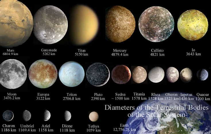 the major moons in solar system - photo #12