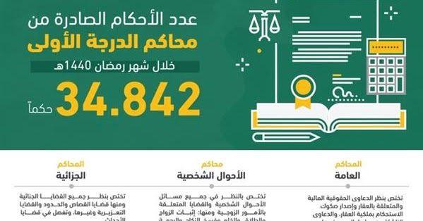 العدل نحو 35 ألف حكم صدر من المحاكم خلال شهر رمضان ذكرت وزارة العدل أن عدد الأحكام الصادرة من محاكم الدرجة الأولى خلال وزارة Highway Signs Weather Signs