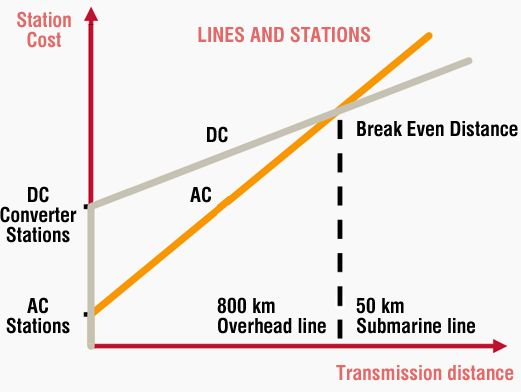 comparison of hvdc and hvac transmission systems Moreover, hvdc cables are preferred to hvac cables when it comes to installation at a very deep range, since the mass of hvac cables are double that of the hvdc cables [4] finally hvdc cables have been tested in systems of 150 kv and 400 mw were the result was positive [3.