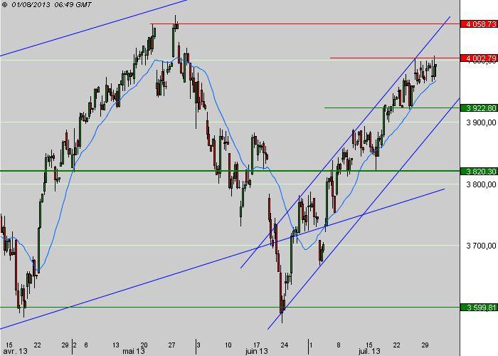 Pas de nouveauté du FOMC, l'indice CAC 40 garde le cap avant le NFP