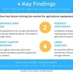 Technavio Highlights Three Emerging Markets Under the Agricultural Equipment Sector Set to Display High Growth