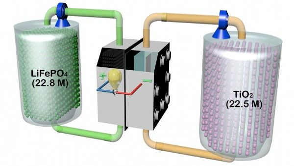 A new flow battery that uses lithium ion technology is able to hold more energy in a given volume than those already on the market.