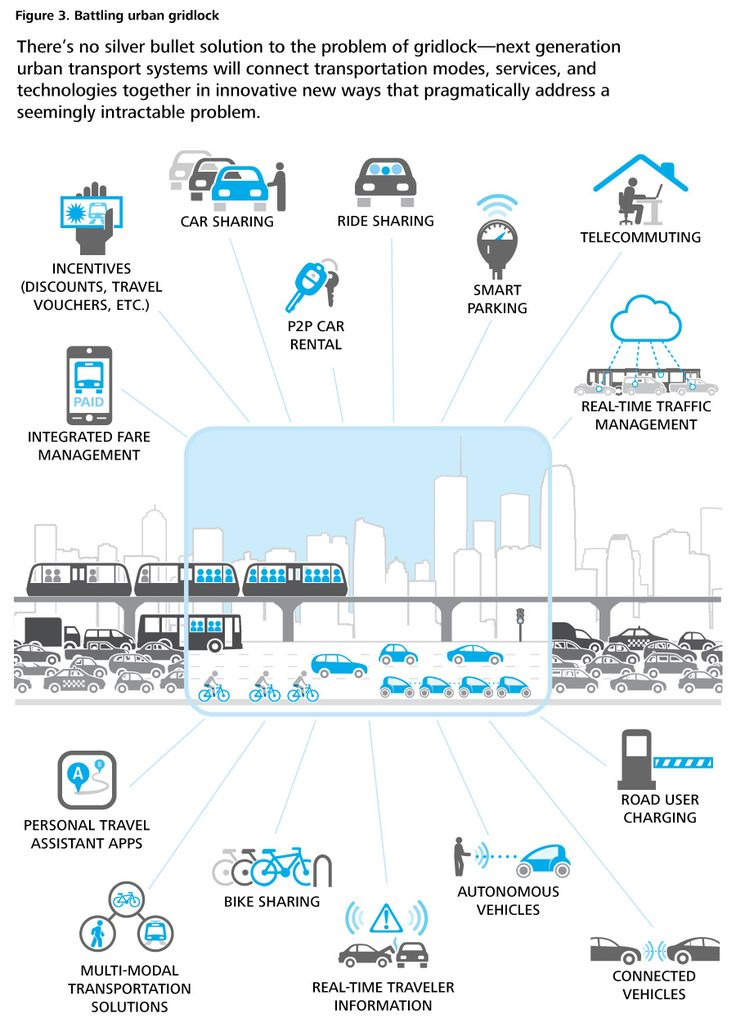 Futuro do transporte urbano =)