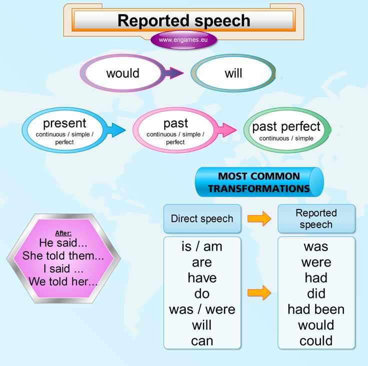 reported speech mind map
