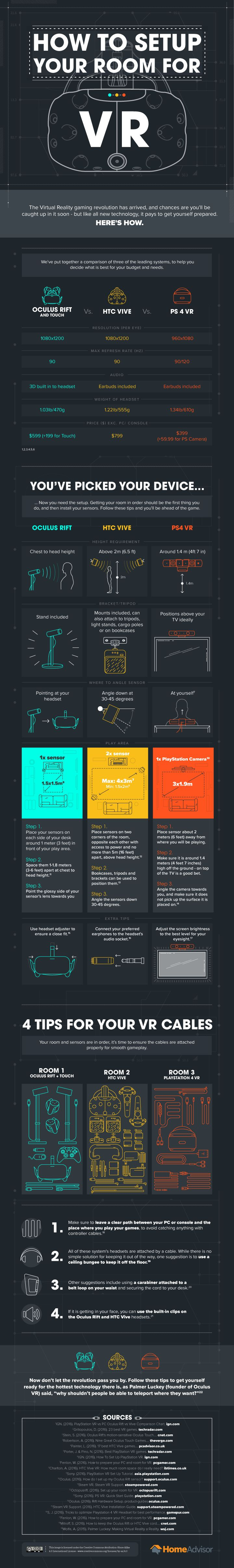 How to Set Up Your Room for VR #Infographic #VirtualReality